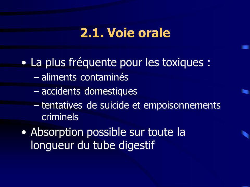2.1. Voie orale La plus fréquente pour les toxiques : –aliments contaminés –accidents domestiques –tentatives de suicide et empoisonnements criminels