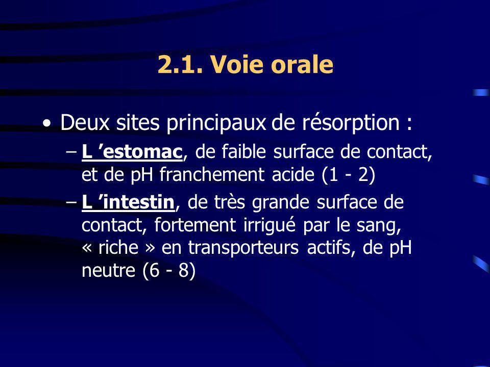 2.1. Voie orale Deux sites principaux de résorption : –L estomac, de faible surface de contact, et de pH franchement acide (1 - 2) –L intestin, de trè
