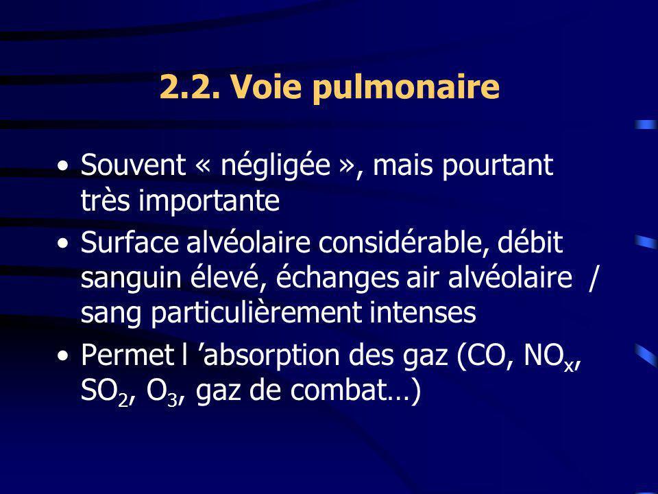 2.2. Voie pulmonaire Souvent « négligée », mais pourtant très importante Surface alvéolaire considérable, débit sanguin élevé, échanges air alvéolaire