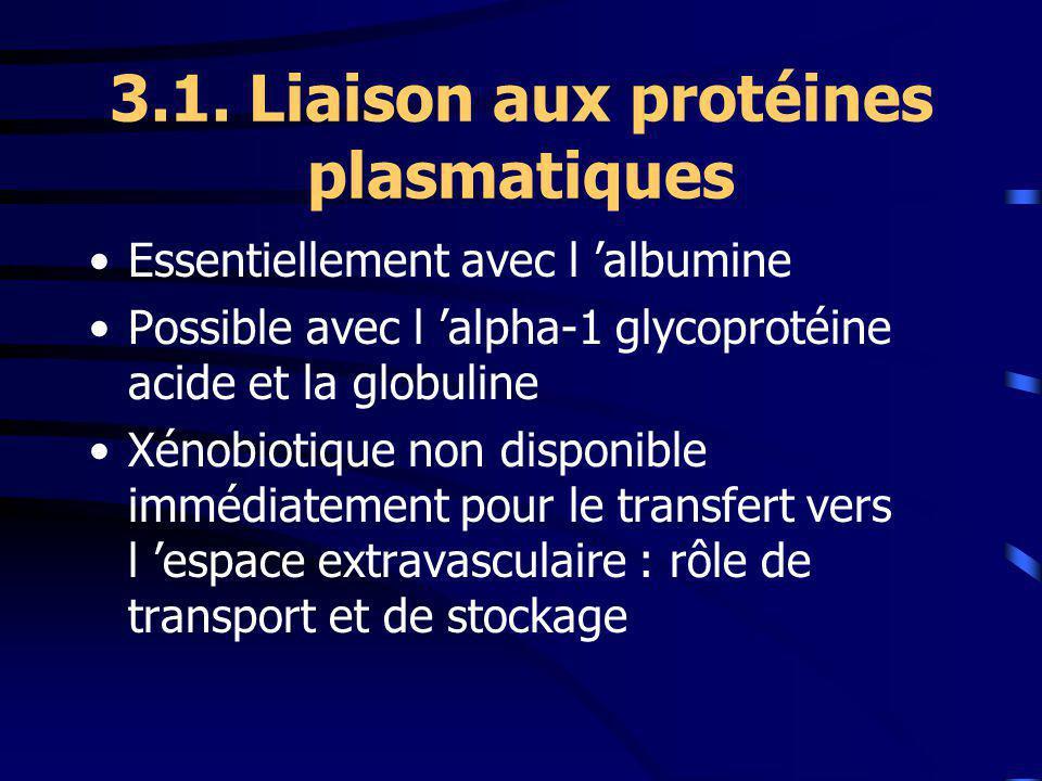 3.1. Liaison aux protéines plasmatiques Essentiellement avec l albumine Possible avec l alpha-1 glycoprotéine acide et la globuline Xénobiotique non d
