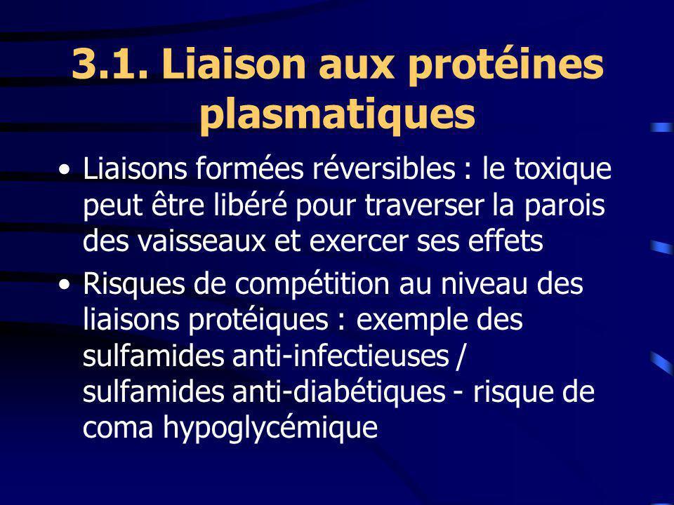 3.1. Liaison aux protéines plasmatiques Liaisons formées réversibles : le toxique peut être libéré pour traverser la parois des vaisseaux et exercer s