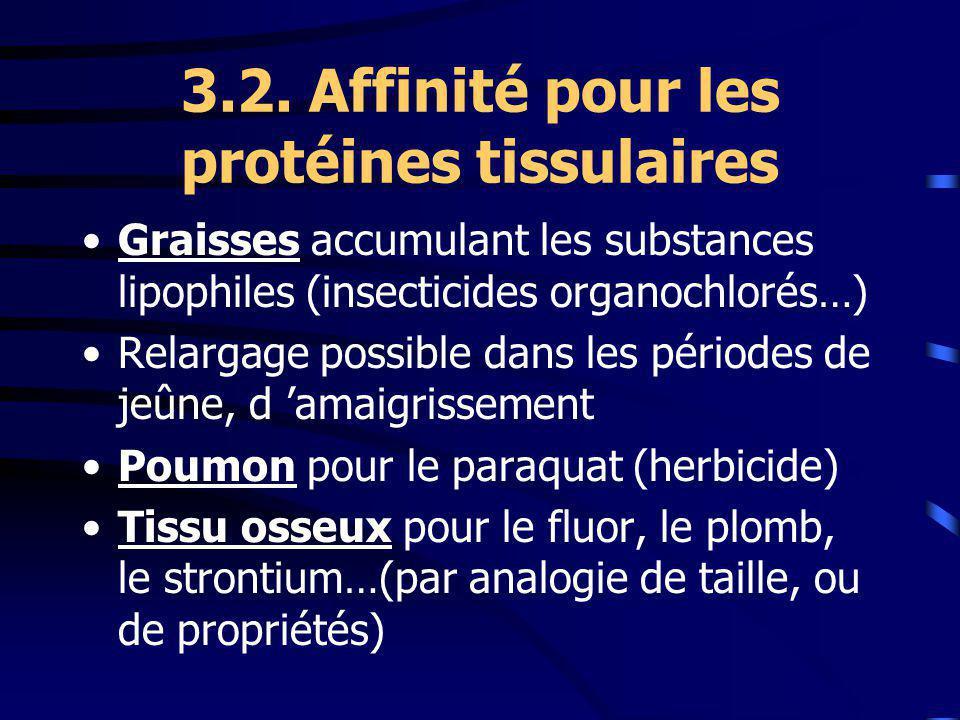 3.2. Affinité pour les protéines tissulaires Graisses accumulant les substances lipophiles (insecticides organochlorés…) Relargage possible dans les p