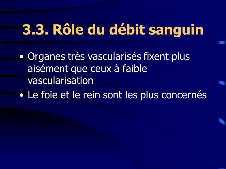 3.3. Rôle du débit sanguin Organes très vascularisés fixent plus aisément que ceux à faible vascularisation Le foie et le rein sont les plus concernés
