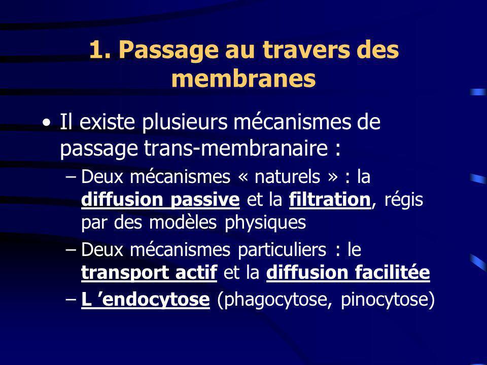 1. Passage au travers des membranes Il existe plusieurs mécanismes de passage trans-membranaire : –Deux mécanismes « naturels » : la diffusion passive