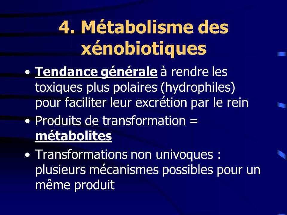 4. Métabolisme des xénobiotiques Tendance générale à rendre les toxiques plus polaires (hydrophiles) pour faciliter leur excrétion par le rein Produit