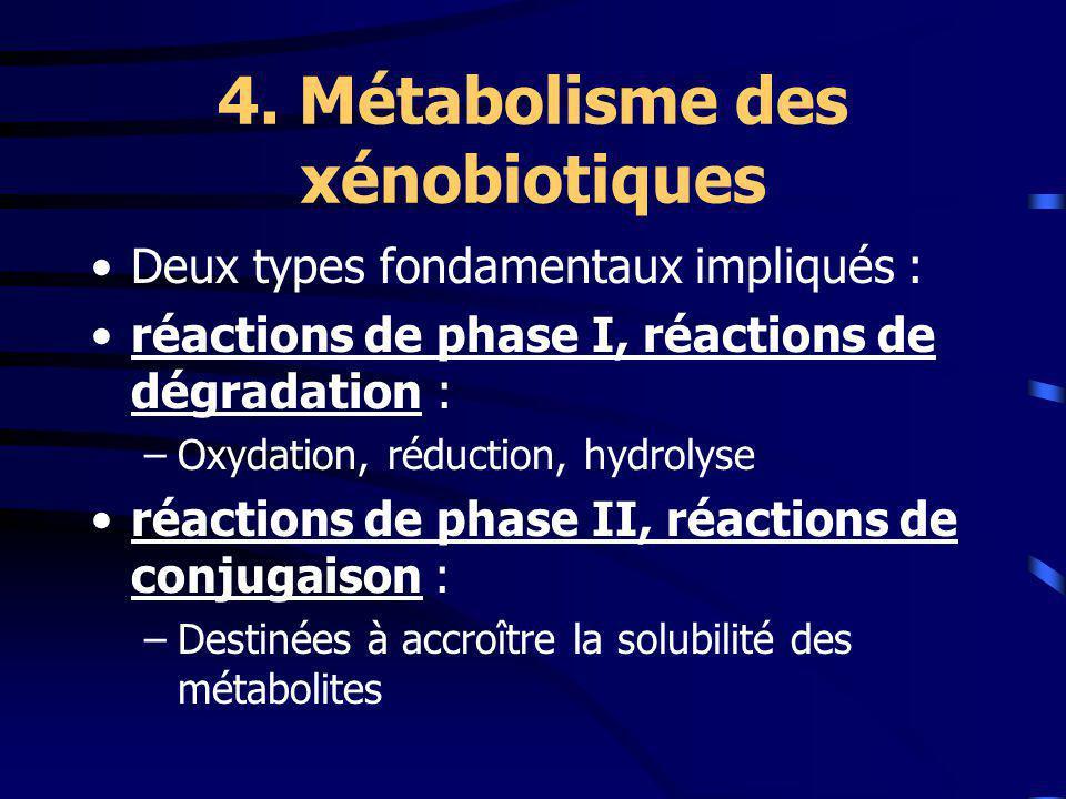 4. Métabolisme des xénobiotiques Deux types fondamentaux impliqués : réactions de phase I, réactions de dégradation : –Oxydation, réduction, hydrolyse