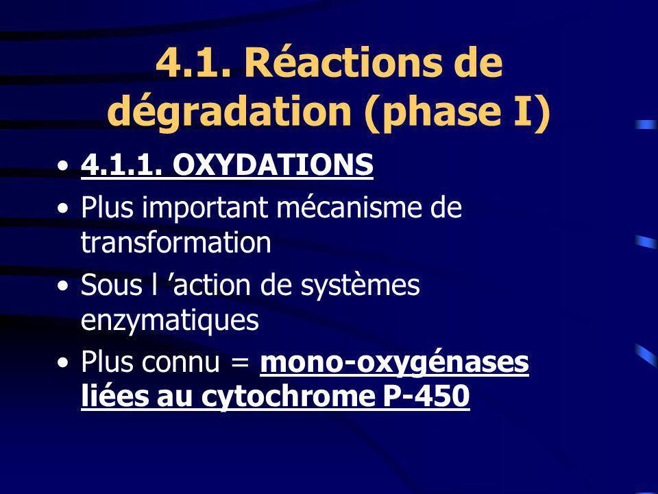 4.1.Réactions de dégradation (phase I) 4.1.1.