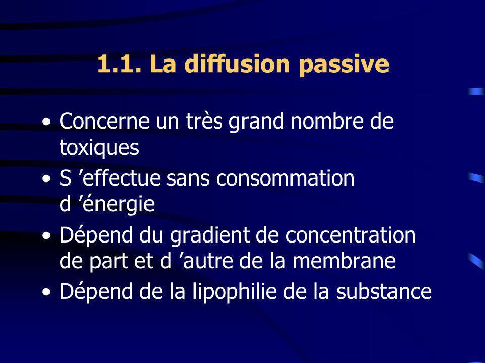 1.1. La diffusion passive Concerne un très grand nombre de toxiques S effectue sans consommation d énergie Dépend du gradient de concentration de part