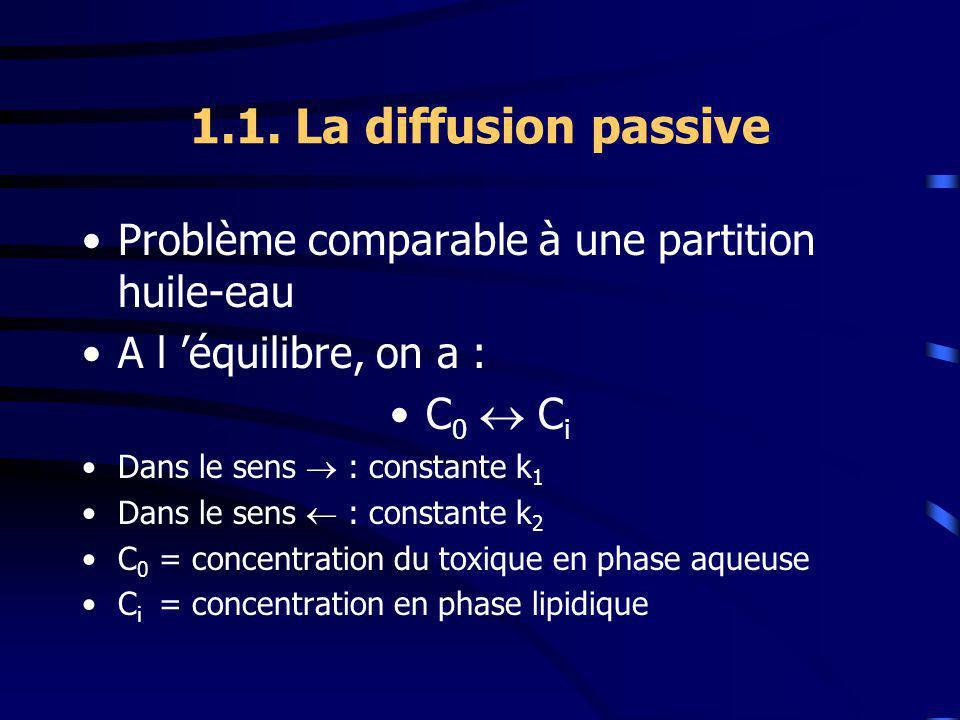 1.1. La diffusion passive Problème comparable à une partition huile-eau A l équilibre, on a : C 0 C i Dans le sens : constante k 1 Dans le sens : cons