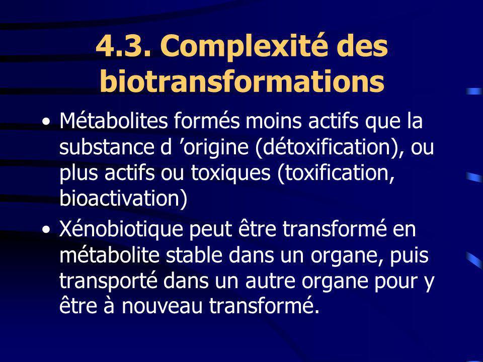 4.3. Complexité des biotransformations Métabolites formés moins actifs que la substance d origine (détoxification), ou plus actifs ou toxiques (toxifi