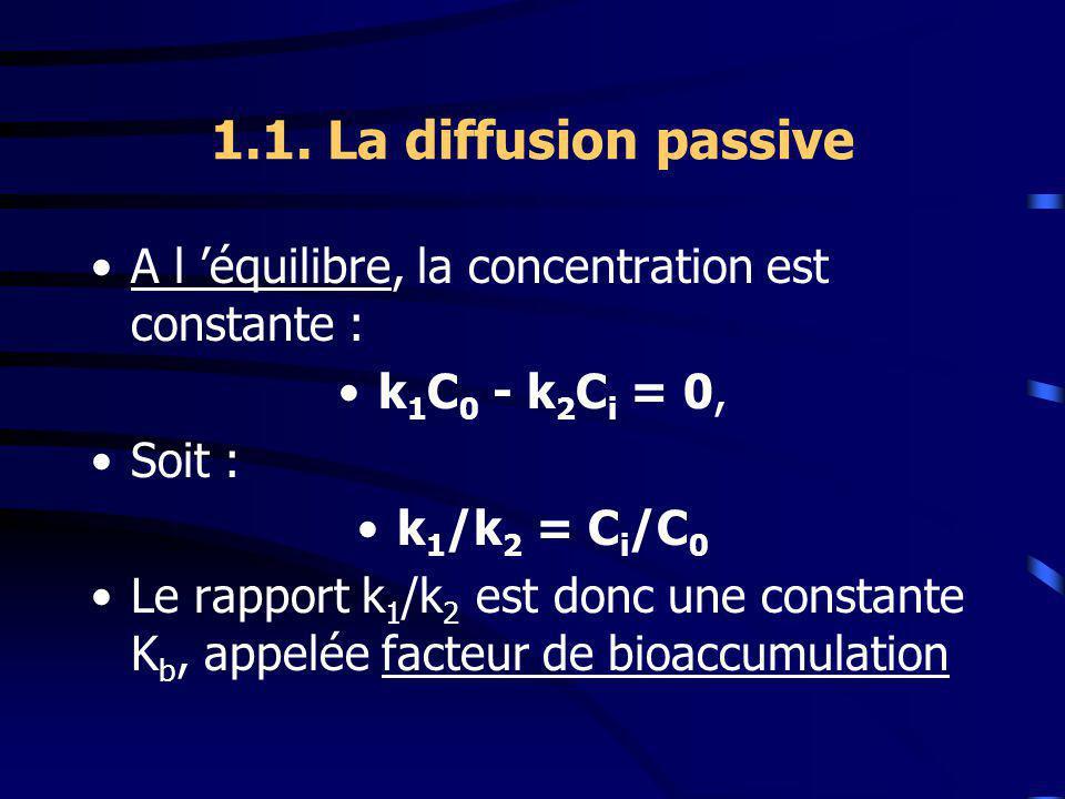 1.1. La diffusion passive A l équilibre, la concentration est constante : k 1 C 0 - k 2 C i = 0, Soit : k 1 /k 2 = C i /C 0 Le rapport k 1 /k 2 est do