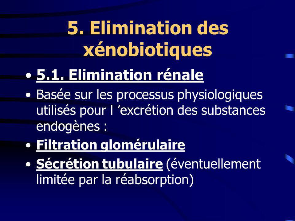 5.Elimination des xénobiotiques 5.1.