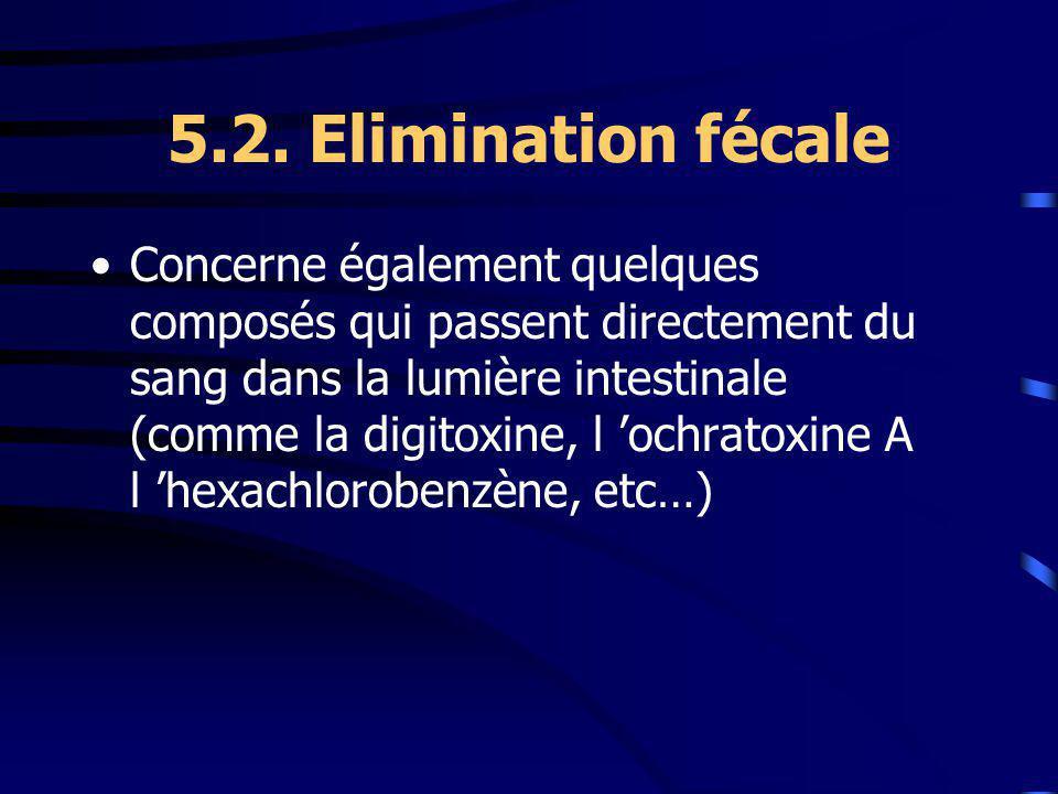 5.2. Elimination fécale Concerne également quelques composés qui passent directement du sang dans la lumière intestinale (comme la digitoxine, l ochra