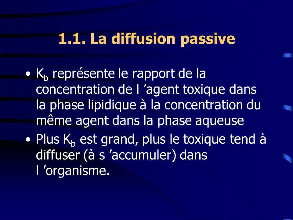 1.1. La diffusion passive K b représente le rapport de la concentration de l agent toxique dans la phase lipidique à la concentration du même agent da