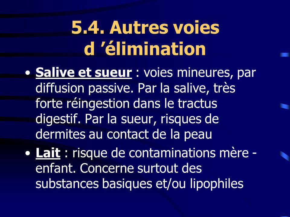 5.4.Autres voies d élimination Salive et sueur : voies mineures, par diffusion passive.