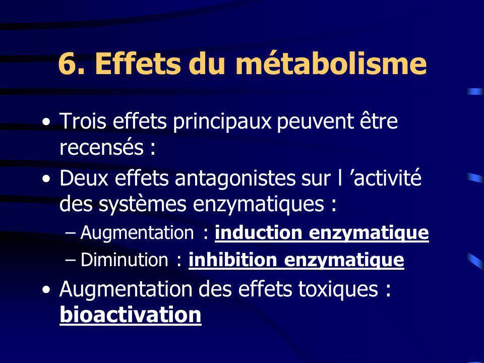 6. Effets du métabolisme Trois effets principaux peuvent être recensés : Deux effets antagonistes sur l activité des systèmes enzymatiques : –Augmenta