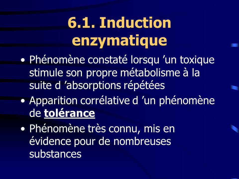 6.1. Induction enzymatique Phénomène constaté lorsqu un toxique stimule son propre métabolisme à la suite d absorptions répétées Apparition corrélativ