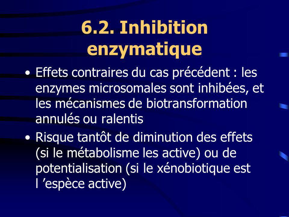 6.2. Inhibition enzymatique Effets contraires du cas précédent : les enzymes microsomales sont inhibées, et les mécanismes de biotransformation annulé