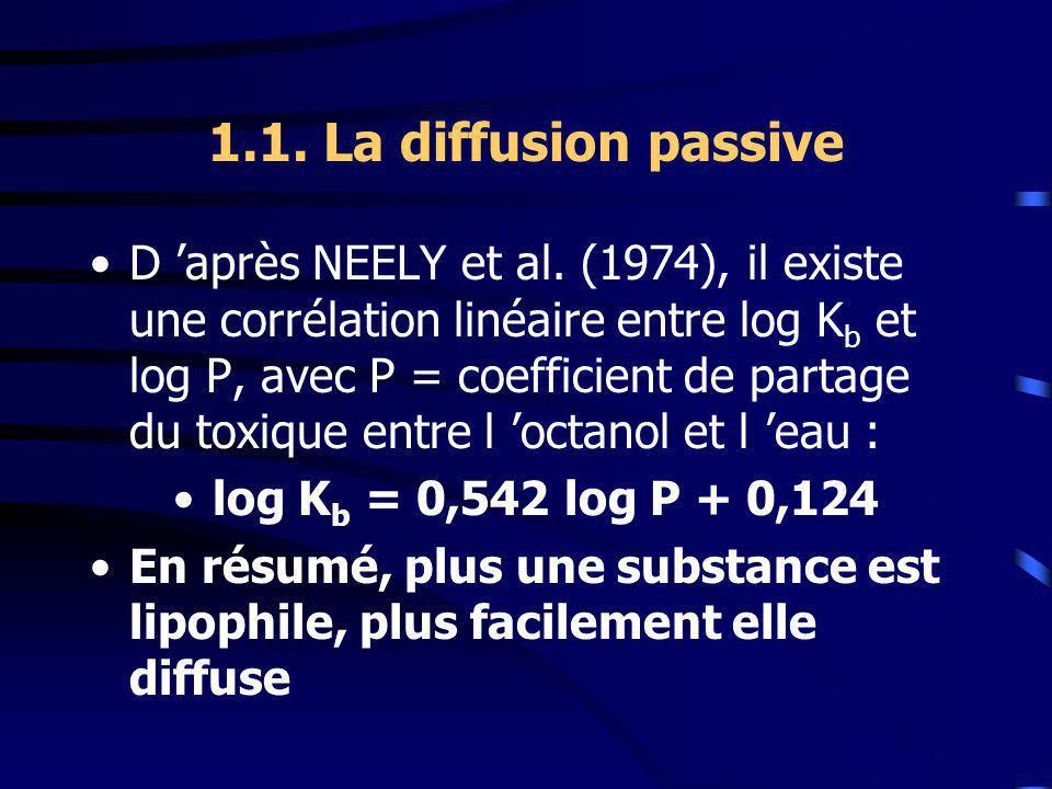 1.1.La diffusion passive D après NEELY et al.