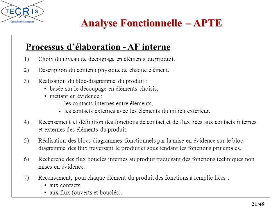 21/49 Analyse Fonctionnelle – APTE Processus délaboration - AF interne 1)Choix du niveau de découpage en éléments du produit.