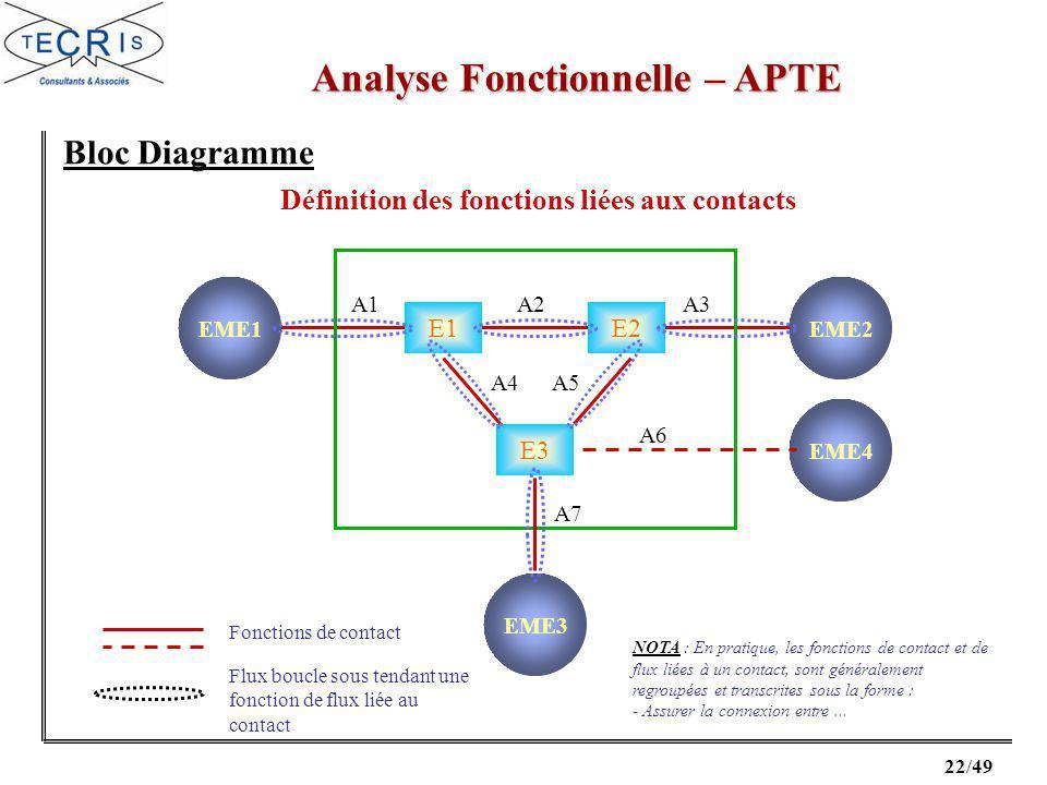 22/49 Analyse Fonctionnelle – APTE Bloc Diagramme Définition des fonctions liées aux contacts Fonctions de contact E1E2 E3 EME1EME2 EME4 EME3 A1A2A3 A4A5 A6 A7 Flux boucle sous tendant une fonction de flux liée au contact NOTA : En pratique, les fonctions de contact et de flux liées à un contact, sont généralement regroupées et transcrites sous la forme : - Assurer la connexion entre...