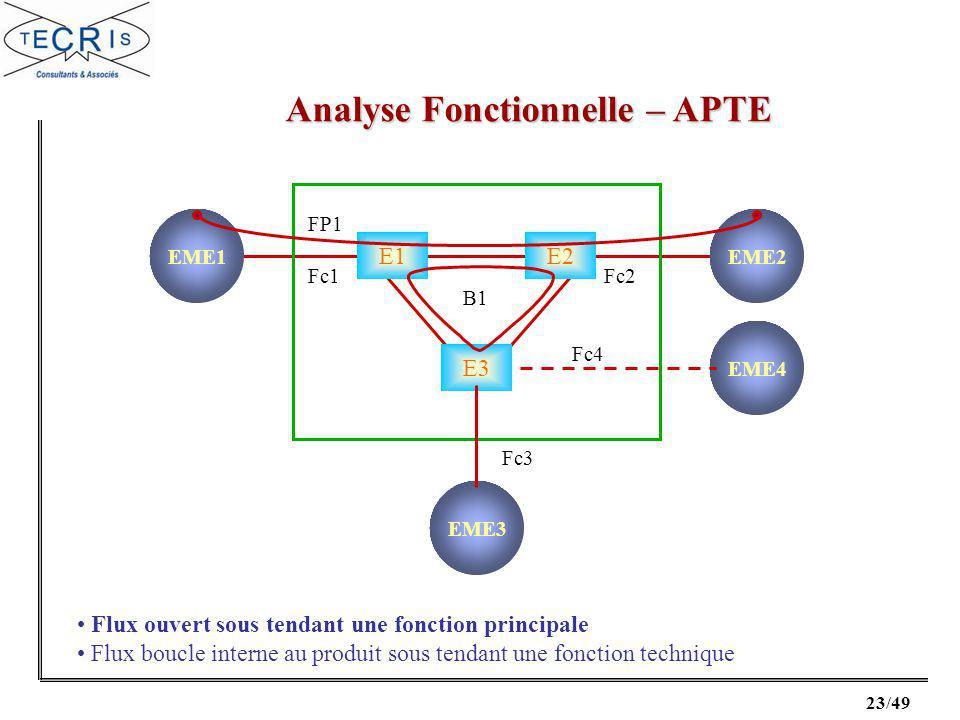 23/49 Analyse Fonctionnelle – APTE Flux ouvert sous tendant une fonction principale Flux boucle interne au produit sous tendant une fonction technique E1E2 E3 EME1EME2 EME4 EME3 FP1 Fc1 Fc4 Fc3 Fc2 B1