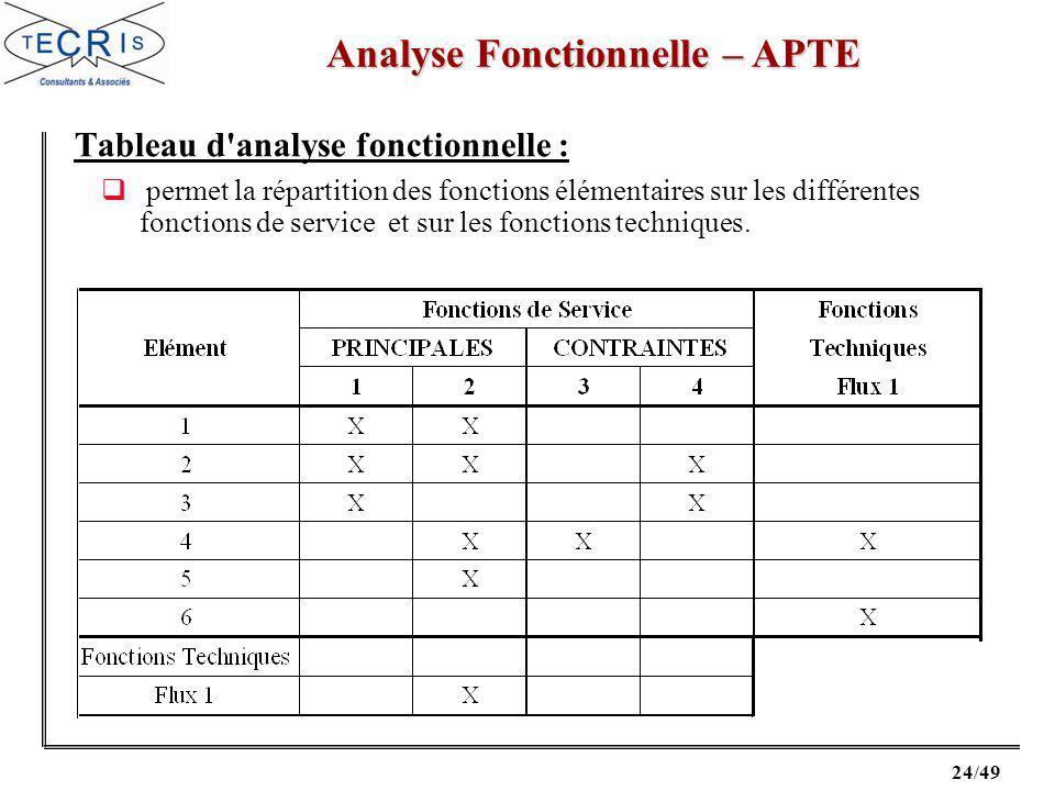 24/49 Analyse Fonctionnelle – APTE Tableau d analyse fonctionnelle : permet la répartition des fonctions élémentaires sur les différentes fonctions de service et sur les fonctions techniques.