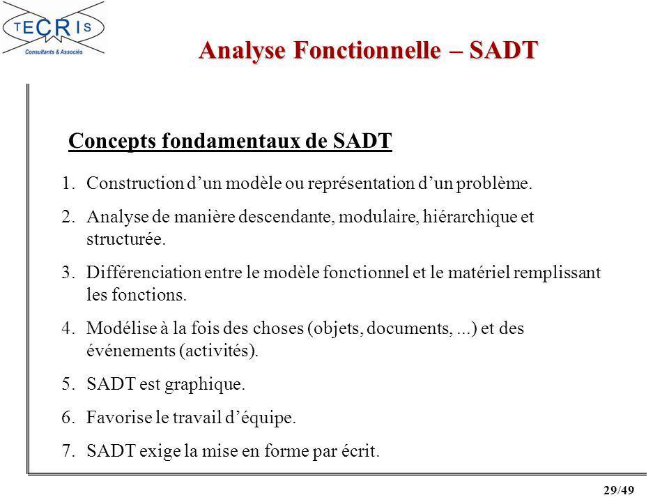 29/49 Analyse Fonctionnelle – SADT 1.Construction dun modèle ou représentation dun problème.