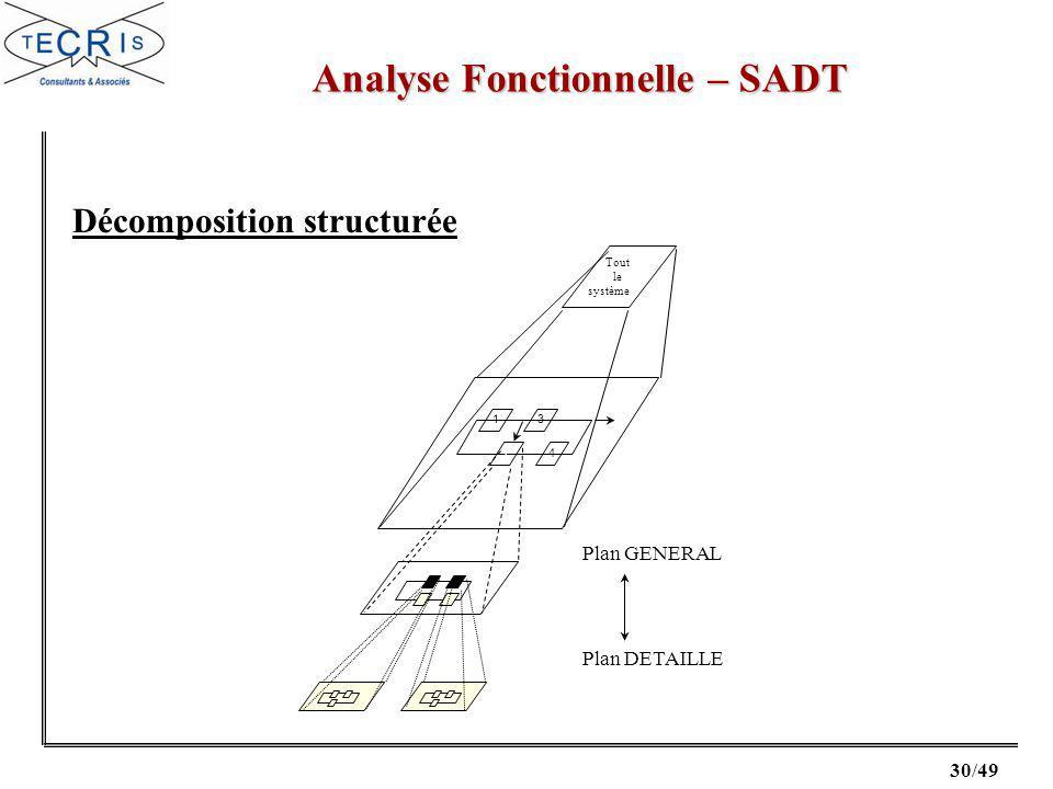 30/49 Analyse Fonctionnelle – SADT Tout le système 13 24 Plan GENERAL Plan DETAILLE Décomposition structurée