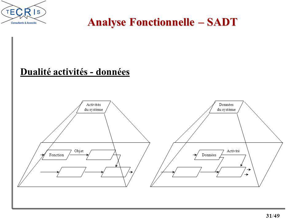 31/49 Analyse Fonctionnelle – SADT Activités du système Fonction Objet Données du système Données Activité Dualité activités - données