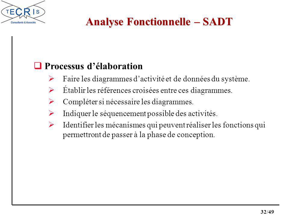 32/49 Analyse Fonctionnelle – SADT Processus délaboration Faire les diagrammes dactivité et de données du système.
