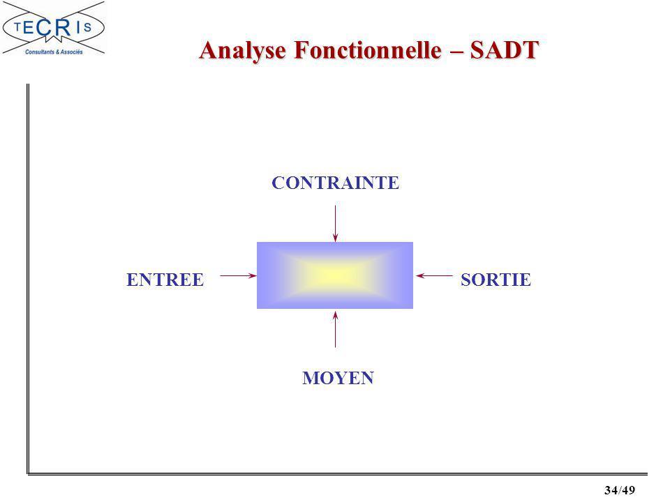 34/49 Analyse Fonctionnelle – SADT CONTRAINTE MOYEN ENTREESORTIE