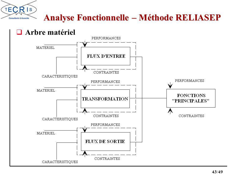 43/49 Arbre matériel Analyse Fonctionnelle – Méthode RELIASEP