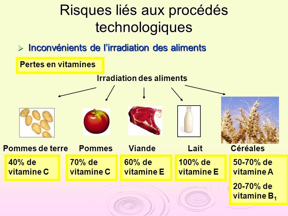 Risques liés aux procédés technologiques Inconvénients de lirradiation des aliments Inconvénients de lirradiation des aliments Pertes en vitamines Irr