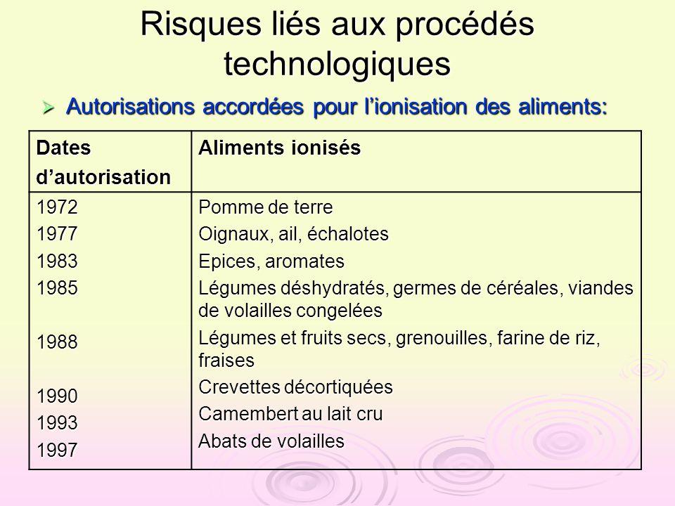 Risques liés aux procédés technologiques Autorisations accordées pour lionisation des aliments: Autorisations accordées pour lionisation des aliments: