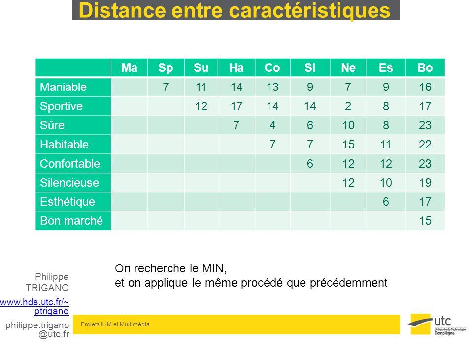 Philippe TRIGANO www.hds.utc.fr/~ ptrigano philippe.trigano @utc.fr Projets IHM et Multimédia Distance entre caractéristiques MaSpSuHaCoSiNeEsBo Mania