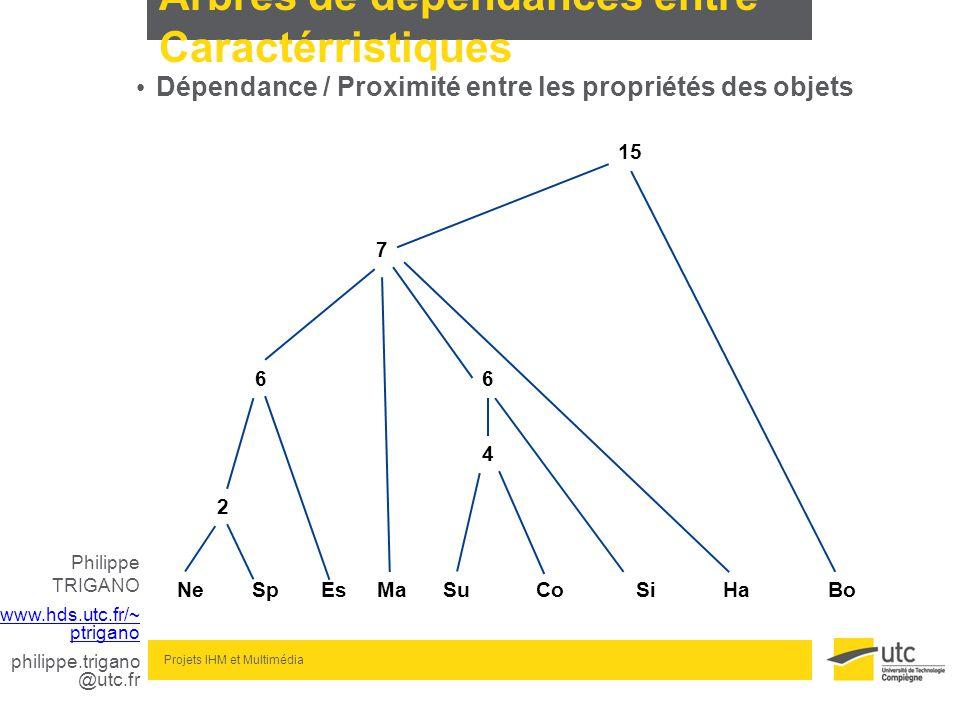 Philippe TRIGANO www.hds.utc.fr/~ ptrigano philippe.trigano @utc.fr Projets IHM et Multimédia Arbres de dépendances entre Caractérristiques Dépendance