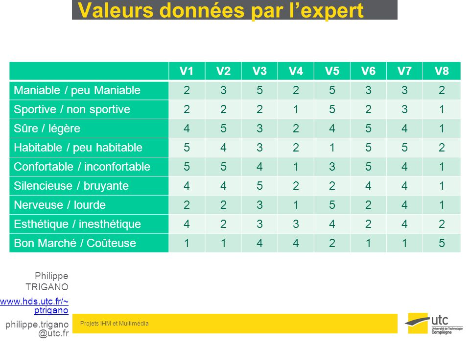 Philippe TRIGANO www.hds.utc.fr/~ ptrigano philippe.trigano @utc.fr Projets IHM et Multimédia Valeurs données par lexpert V1V2V3V4V5V6V7V8 Maniable /