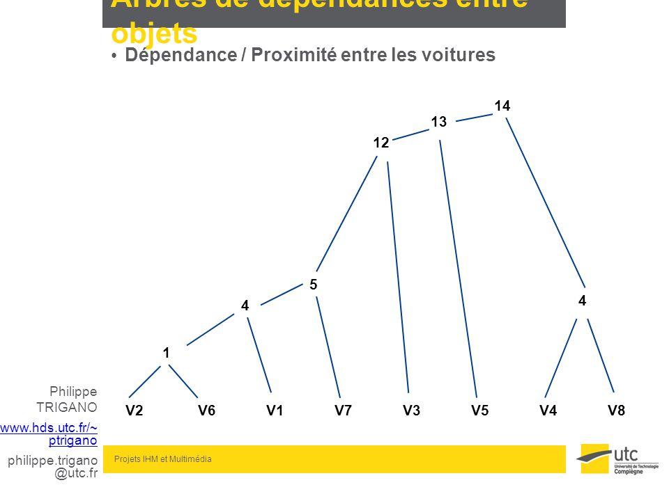 Philippe TRIGANO www.hds.utc.fr/~ ptrigano philippe.trigano @utc.fr Projets IHM et Multimédia Arbres de dépendances entre objets Dépendance / Proximit