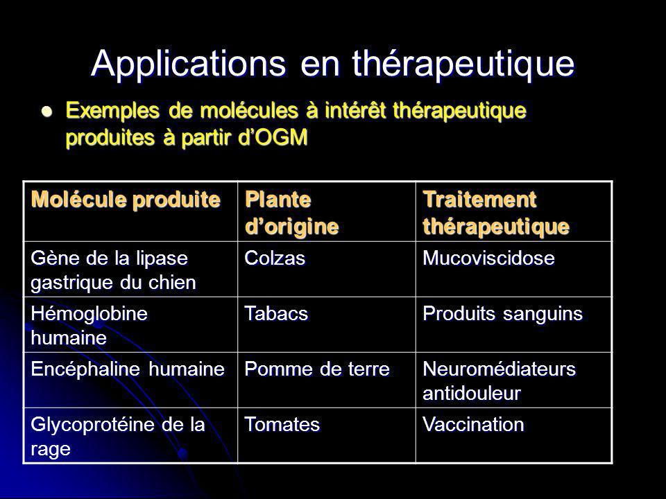 Applications en thérapeutique Exemples de molécules à intérêt thérapeutique produites à partir dOGM Exemples de molécules à intérêt thérapeutique prod