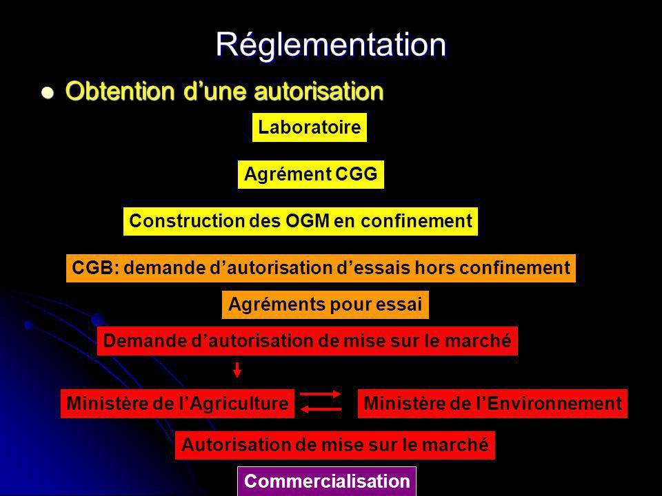 Réglementation Obtention dune autorisation Obtention dune autorisation Laboratoire Agrément CGG Construction des OGM en confinement CGB: demande dauto