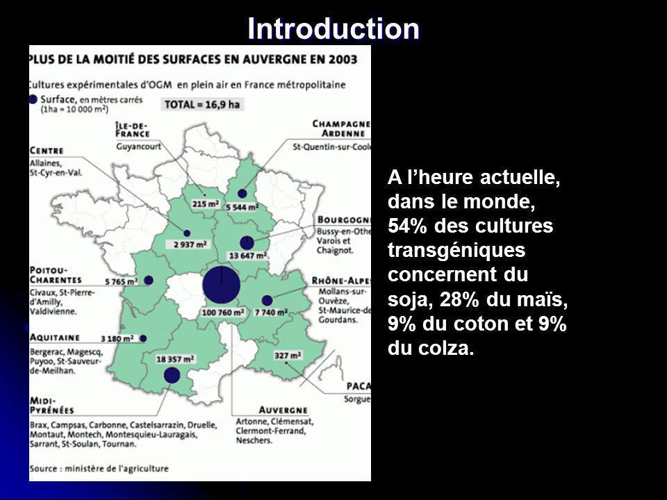 Introduction A lheure actuelle, dans le monde, 54% des cultures transgéniques concernent du soja, 28% du maïs, 9% du coton et 9% du colza.