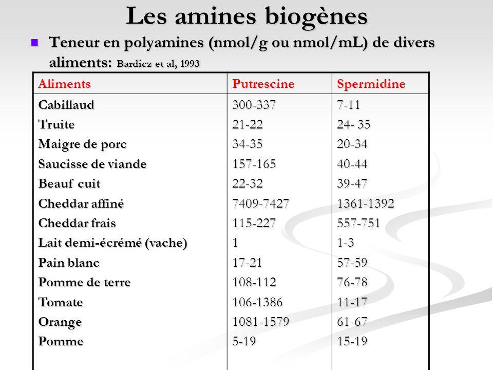 Les amines biogènes Teneur en polyamines (nmol/g ou nmol/mL) de divers aliments: Bardicz et al, 1993 Teneur en polyamines (nmol/g ou nmol/mL) de diver