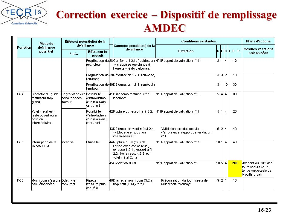 16/23 Correction exercice – Dispositif de remplissage Correction exercice – Dispositif de remplissageAMDEC