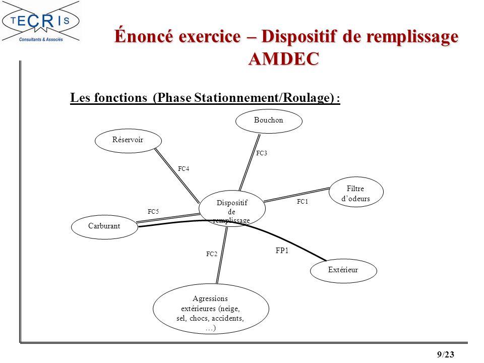 20/23 Correction exercice – Dispositif de remplissage Correction exercice – Dispositif de remplissageAMDEC