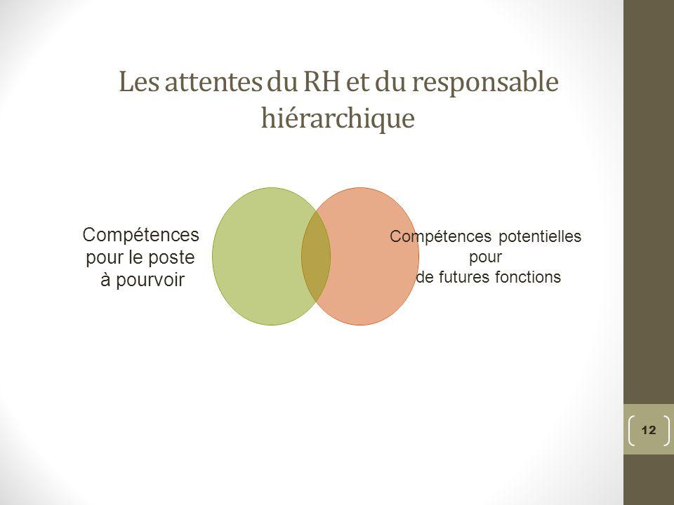 Les attentes du RH et du responsable hiérarchique Compétences pour le poste à pourvoir Compétences potentielles pour de futures fonctions 12