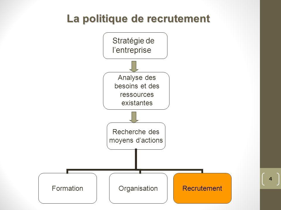 Recherche des moyens dactions FormationOrganisationRecrutement 4 Analyse des besoins et des ressources existantes Stratégie de lentreprise La politique de recrutement