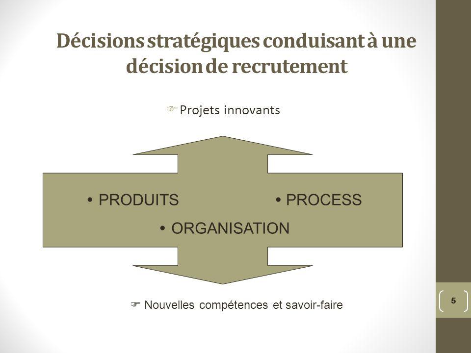 Décisions stratégiques conduisant à une décision de recrutement Projets innovants Nouvelles compétences et savoir-faire 5 PRODUITS PROCESS ORGANISATION Nouvelles compétences et savoir-faire