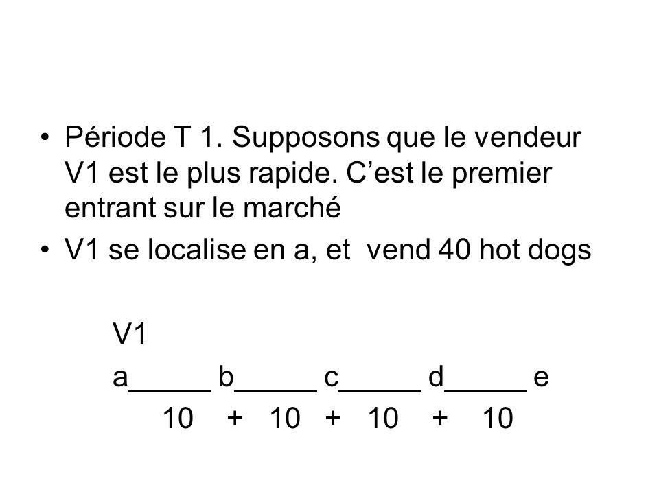 Période T 1. Supposons que le vendeur V1 est le plus rapide. Cest le premier entrant sur le marché V1 se localise en a, et vend 40 hot dogs V1 a_____