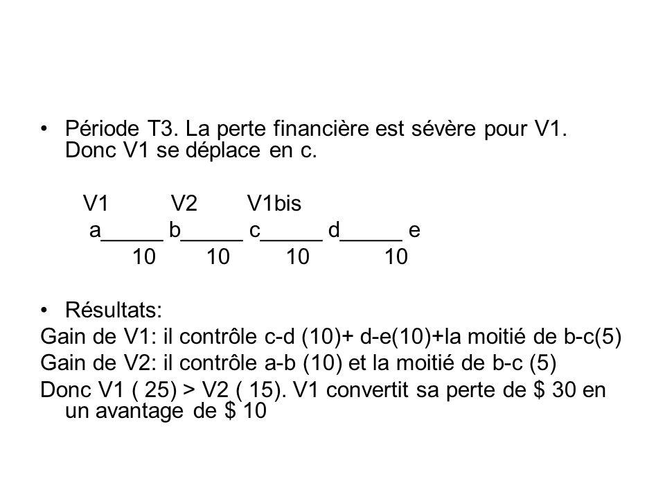 Période T3. La perte financière est sévère pour V1. Donc V1 se déplace en c. V1 V2 V1bis a_____ b_____ c_____ d_____ e 10 10 10 10 Résultats: Gain de